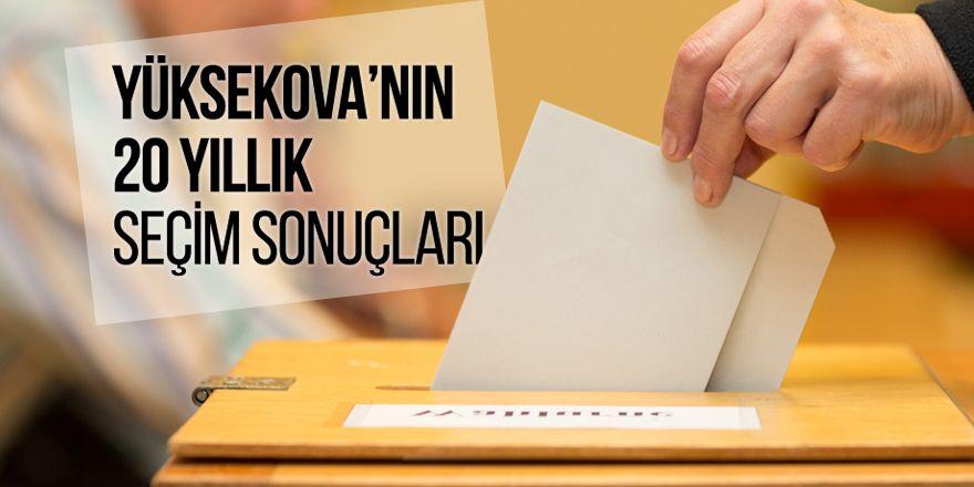 Yüksekova'nın son 20 yıllık seçim sonuçları