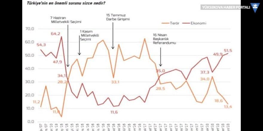 Sencar: Seçimin sonucu bu grafikten tahmin edilebilir