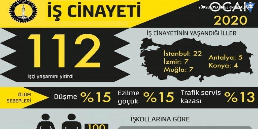 Ocak ayında 112 işçi yaşamını yitirdi