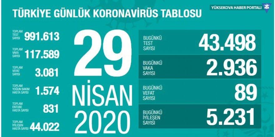 Türkiye'de Covid-19 salgınında ölenlerin sayısı 3 bini geçti