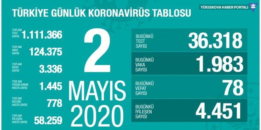 Türkiye'de son 24 saatte koronavirüsten 78 ölüm daha: Bugünkü vaka sayısı 1983