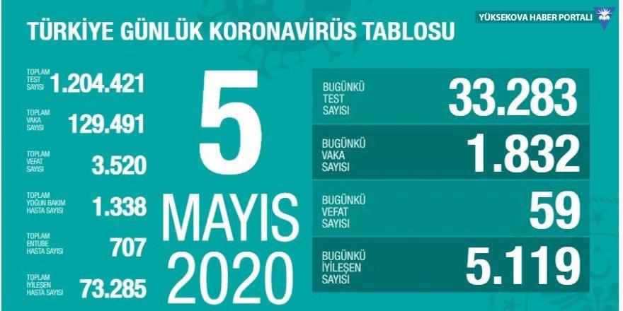 Türkiye'de son 24 saatte koronavirüsten 59 kişi hayatını kaybetti: 1832 yeni vaka