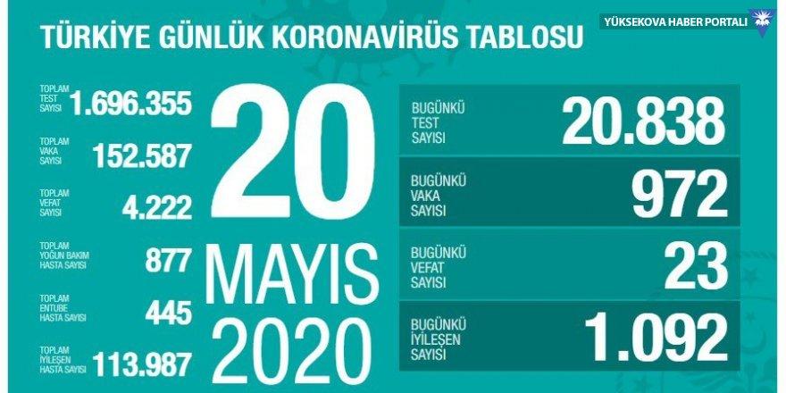 Türkiye'de koronavirüs nedeniyle hayatını kaybedenlerin sayısı 4222'ye yükseldi, vaka sayısı 1000'in altında