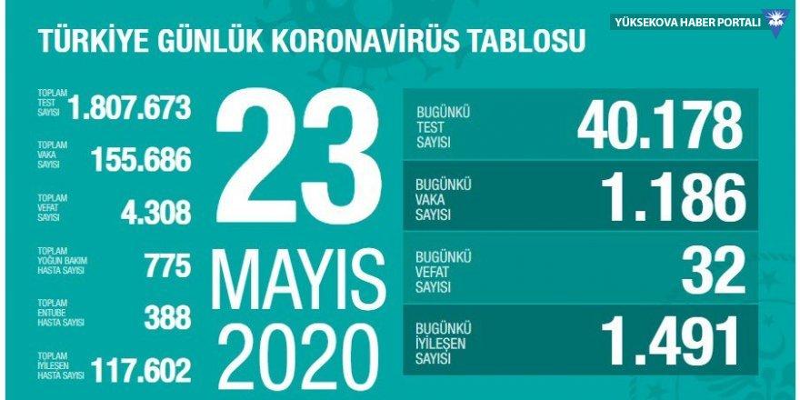 Türkiye'de 32 kişi daha öldü, 1186 yeni vaka tespit edildi