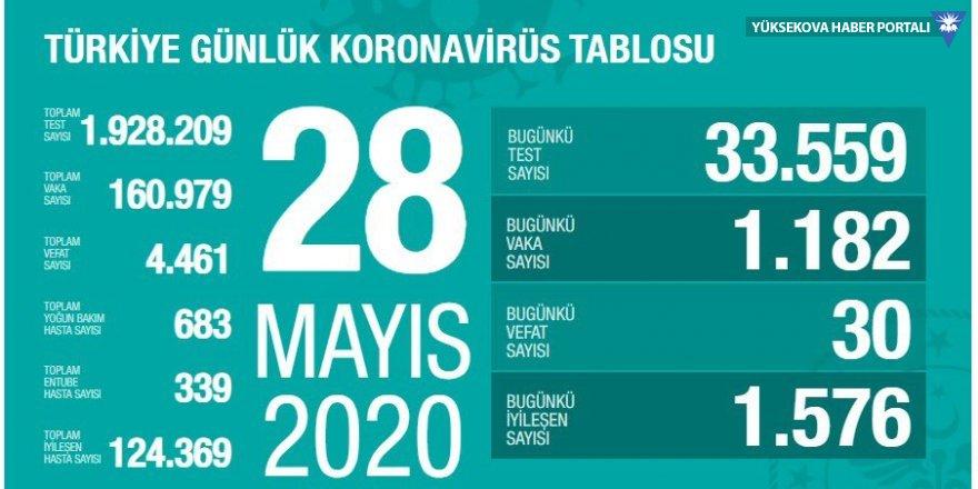 Türkiye'de koronavirüs kaynaklı 30 can kaybı