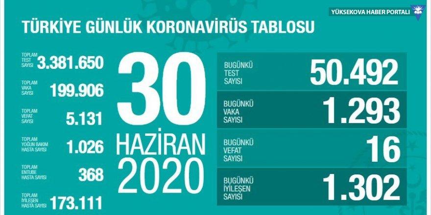 Türkiye'de koronavirüs nedeniyle 16 kişi daha hayatını kaybetti: Yeni vaka sayısı 1293