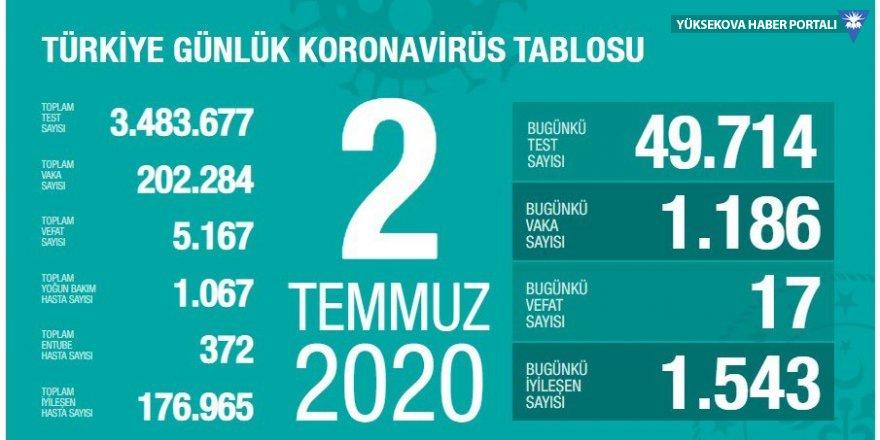Türkiye'de can kaybı 5 bin 167'ye yükseldi