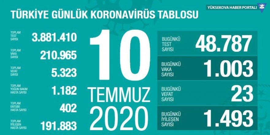 Türkiye'de koronavirüs nedeniyle 23 kişi daha hayatını kaybetti: Yeni vaka sayısı 1003