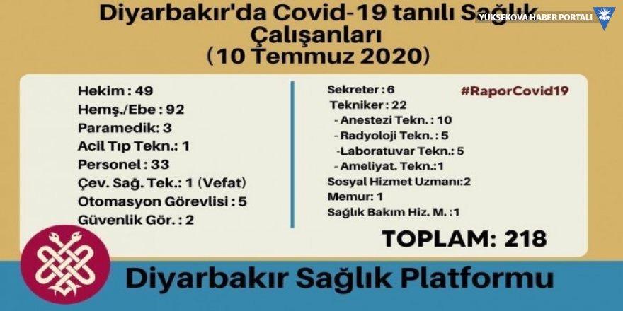 Diyarbakır'da 218 sağlık çalışanı enfekte oldu