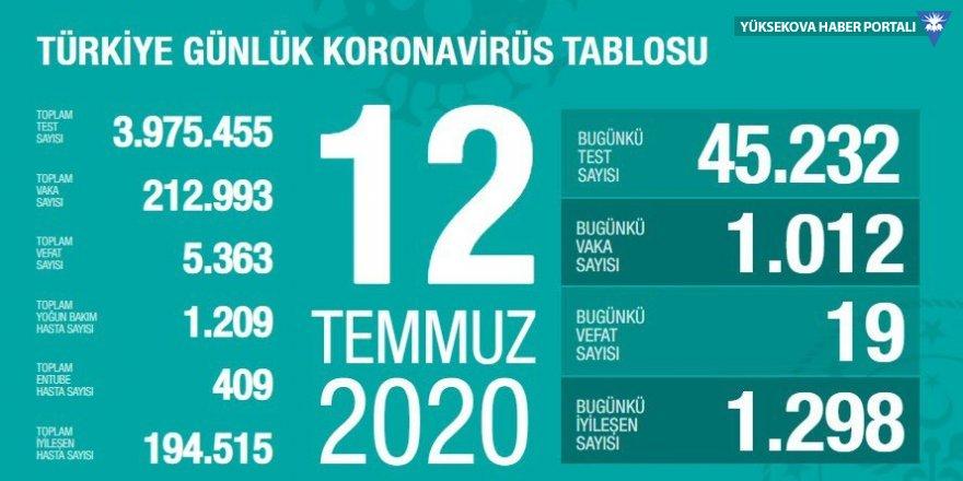 Türkiye'de koronavirüs nedeniyle 19 kişi hayatını kaybetti: Bugünkü vaka sayısı 1012