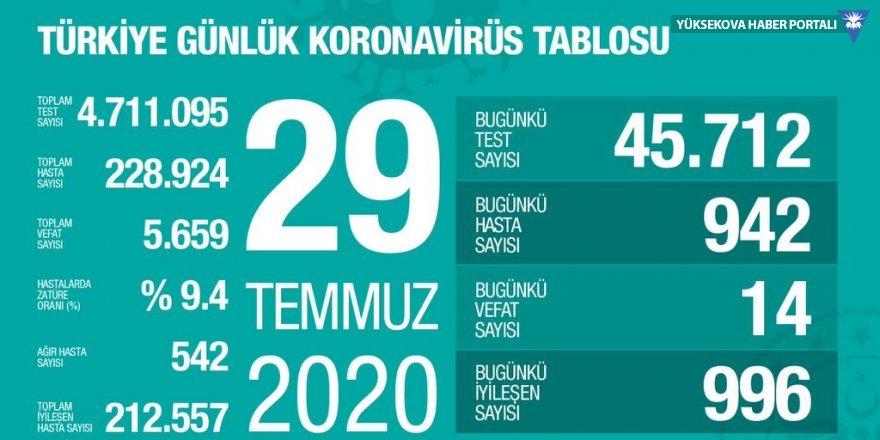 Türkiye'de koronavirüsten 14 can kaybı: Yeni vaka sayısı 942
