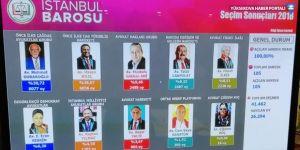 İstanbul Barosu'nda yeniden Durakoğlu seçildi