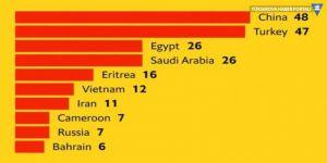 The Economist: Tutuklu gazeteci sayısında Türkiye ikinci
