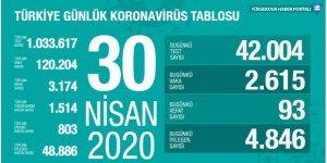 Korona virüsünden ölenlerin sayısı 3 bin 174'e çıktı
