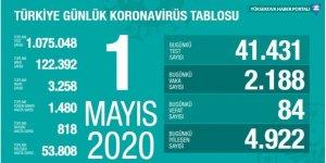 Türkiye'de koronavirüs nedeniyle 84 kişi daha hayatını kaybetti, 2 bin 188 yeni tanı kondu