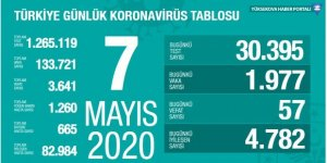 Türkiye'de 57 kişi daha öldü, 1977 yeni vaka tespit edildi