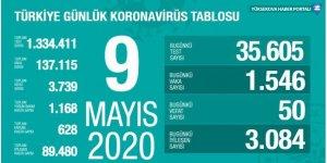 Türkiye'de son 24 saatte 1546 kişiye Kovid-19 tanısı kondu, 50 kişi hayatını kaybetti