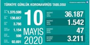 Türkiye'de son 24 saatte koronavirüs kaynaklı 47 can kaybı: İyileşen hasta sayısı 92 bin 691'e ulaştı