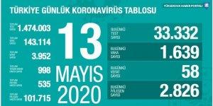 Türkiye'de koronavirüs nedeniyle hayatını kaybedenlerin sayısı 3 bin 952'ye yükseldi
