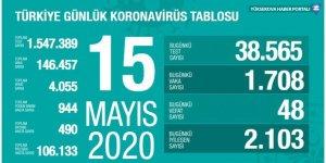 Türkiye'de koronavirüs nedeniyle hayatını kaybedenlerin sayısı 4055'e yükseldi