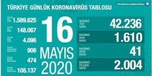 Türkiye'de koronavirüs nedeniyle toplam can kaybı 4 bin 96 oldu