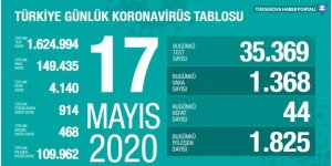 Türkiye'de koronavirüsten son 24 saatte 44 kişi hayatını kaybetti