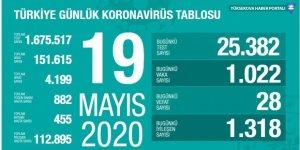 Türkiye'de koronavirüs nedeniyle hayatını kaybedenlerin sayısı 4199'a yükseldi