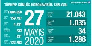 Türkiye'de koronavirüsten 34 ölüm: Bugünkü vaka sayısı 1035