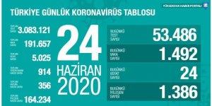 Türkiye'de koronavirüsten 24 ölüm: Bugünkü vaka sayısı 1492