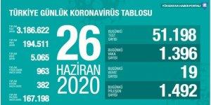 Türkiye'de koronavirüsten 19 kişi hayatını kaybetti: Bugünkü vaka sayısı 1396