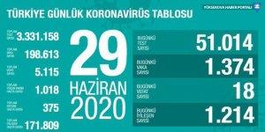 Korona virüsü toplam vaka sayısı 200 bin sınırında