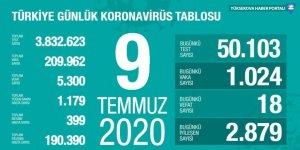 Türkiye'de Covid-19'dan ölenlerin sayısı 5 bin 300'e çıktı