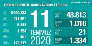 Türkiye'de korona virüsünden 21 kişi daha öldü